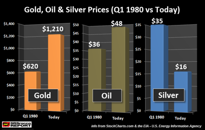 gold-oil-and-silver-prices-q1-1980-vs-today