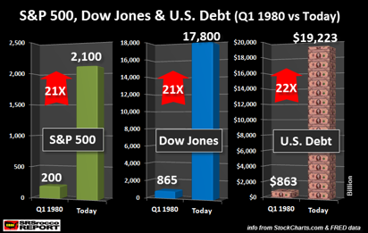 sp-dow-jones-and-us-debt-1980-vs-today