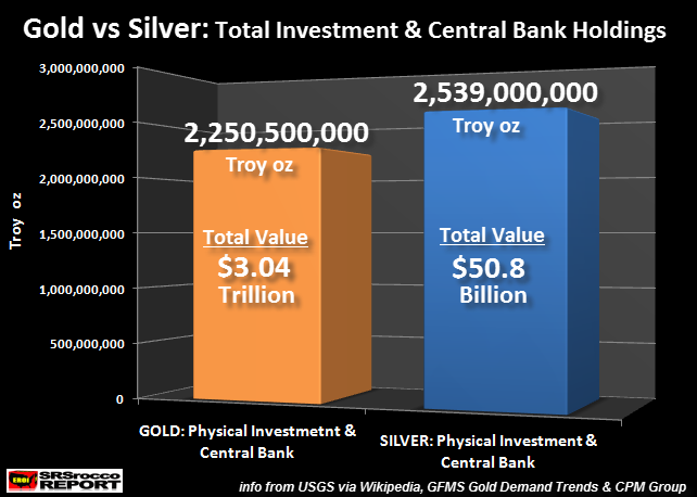 Gold vs. Silver: Central Bank Holdings