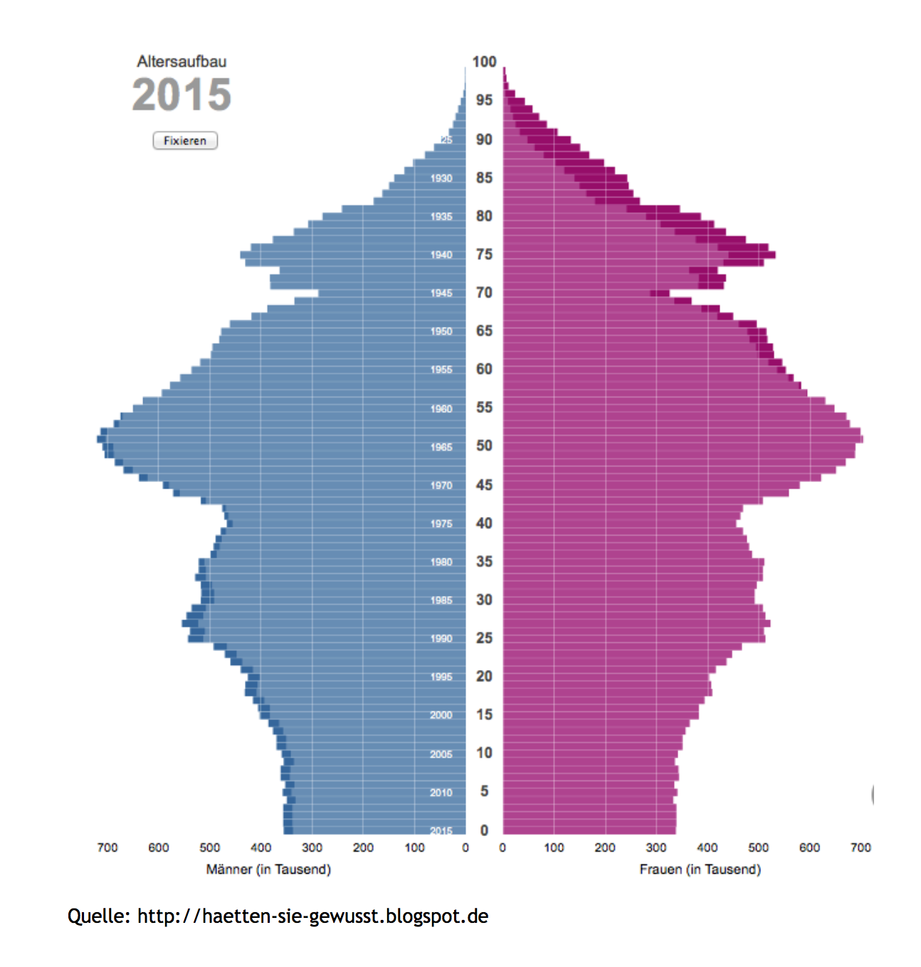 Demography in Germany 2015